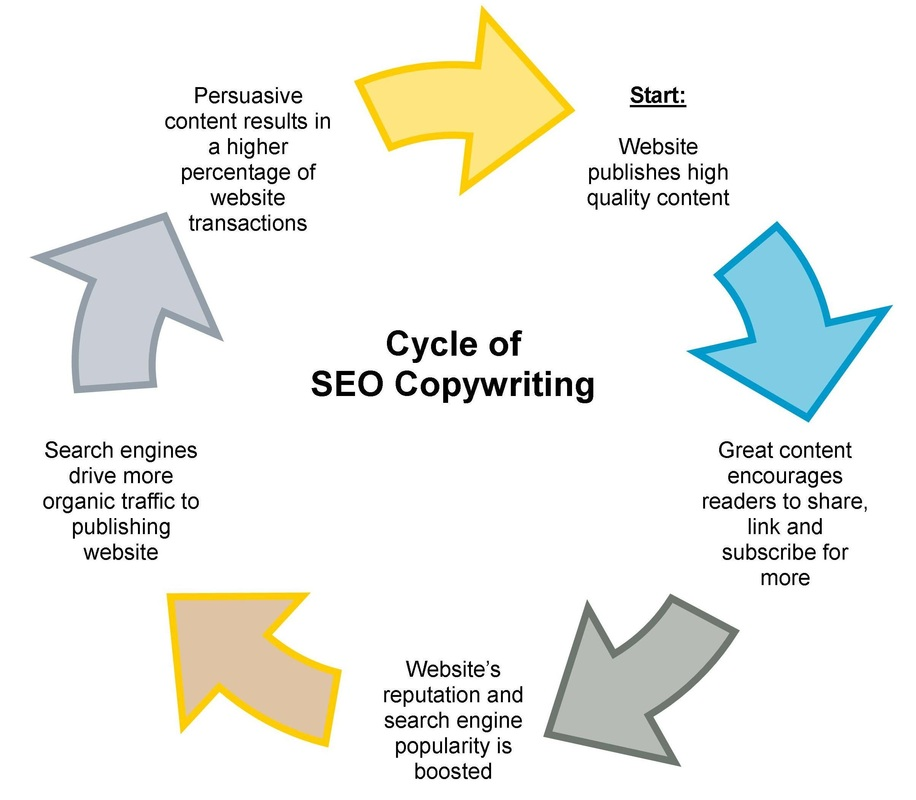 Cycle of SEO Copywriting